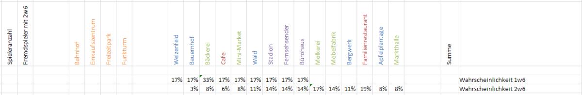 Spielanalyse: Machi Koro